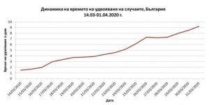 Анализ на ефекта от въведените мерки за ограничение на COVID-19 в България