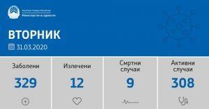 Данни за ситуацията с коронавируса в Северна Македония