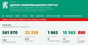 Нов печален рекорд: 516 заразени с коронавирус в България