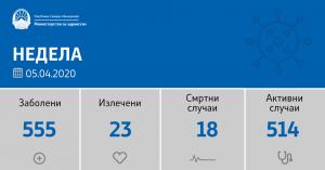 Рекорден брой на заразени лица с коронавирус в Северна Македония в един ден